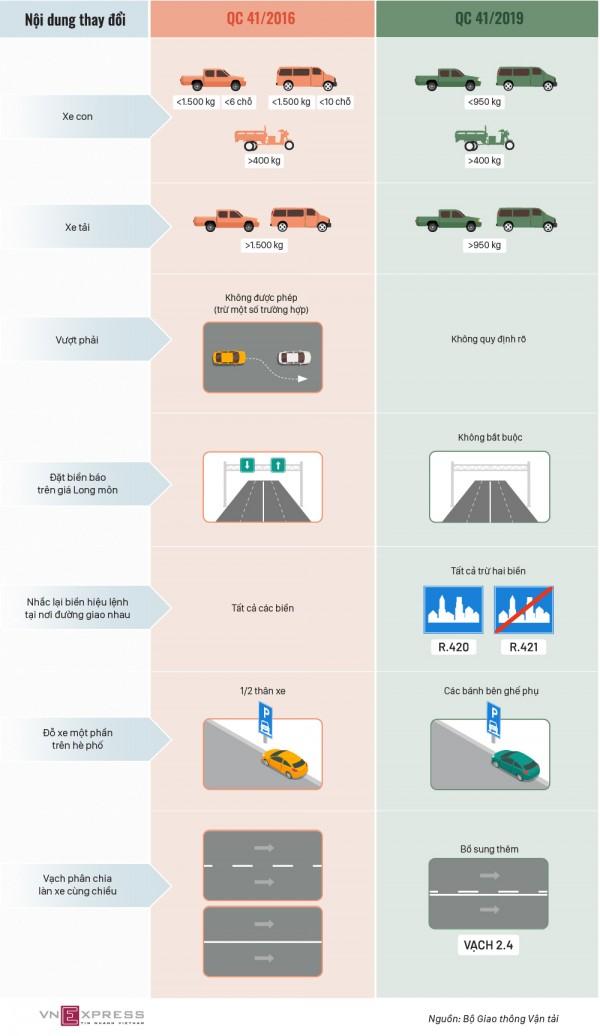 Những thay đổi về luật giao thông áp dụng từ tháng 7