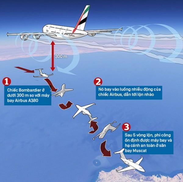 Lý do máy bay có thể bị xóc